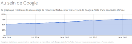 Google-Rapport-transparence-HTTPS