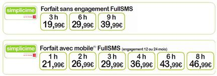 Simplicime fullSMS forfaits