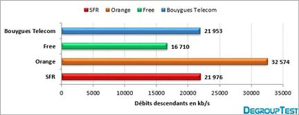 DegroupTest 4G debit descendant