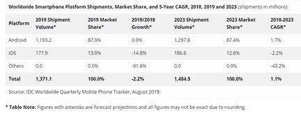 IDC smartphone volume 2019