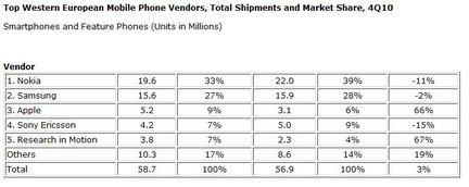 IDC telephone Europe Q4 2010