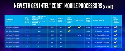 Intel Core 9e gen serie H