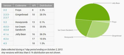 Android-Google-adoption-octobre