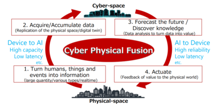 6G Cyber Physical Fusion