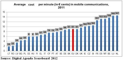 Europe cout communication mobile