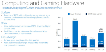 Microsoft-resultats-surface-gaming
