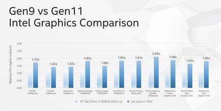 Computex] Les processeurs Intel Ice Lake avec iGPU Gen11