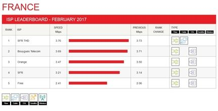 Netflix-France-indice-performance-FAI-fev-2017