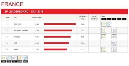 netflix-index-performance-fai-juillet-2018
