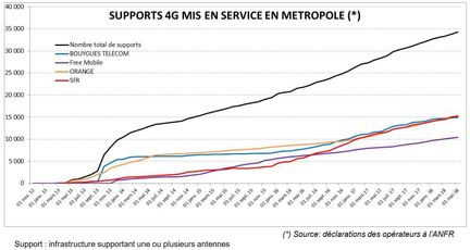 ANFR-supports-4G-mis-en-service-evolution-mai-2018
