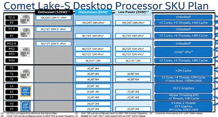 Intel Comet Lake-S TDP