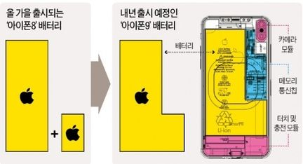 iPhone LG Chem