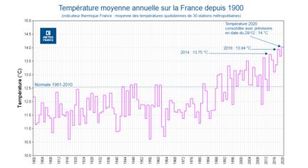 Meteo France 2020 temperatures
