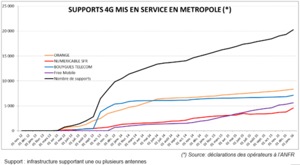 ANFR-4G-supports-mis-en-service