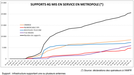 anfr-supports-4g-mis-en-service