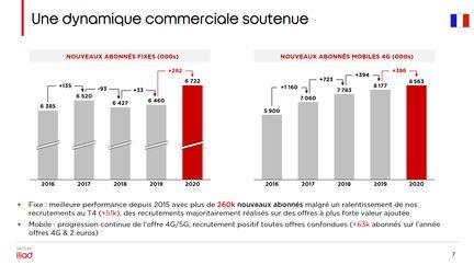 iliad-free-france-abonnes-fixe-mobile-resultats-2020