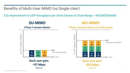 Qualcomm MUMIMO 03