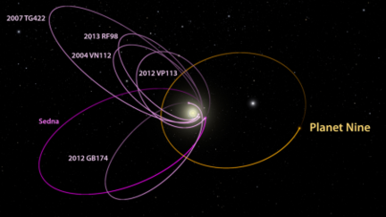 Planet Nine orbite
