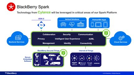 BlackBerry-Cylance-Spark