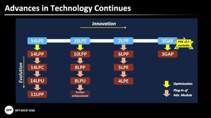 Samsung gravure 3 nm