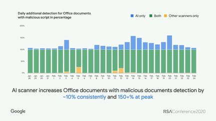 gmail-ia-scanner-documents-office-malware