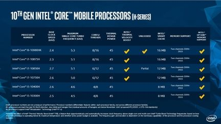 Intel Core 10eme Gen Comet Lake H