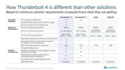 intel-thunderbolt-4-comparatif