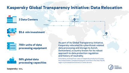 Kaspersky-Global-Transparency-Initiative-Data-Relocation