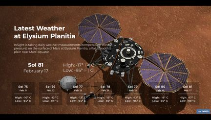 InSight-meteo-mars