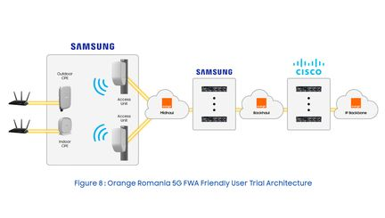 orange-roumanie-fwa-5g-samsung-cisco