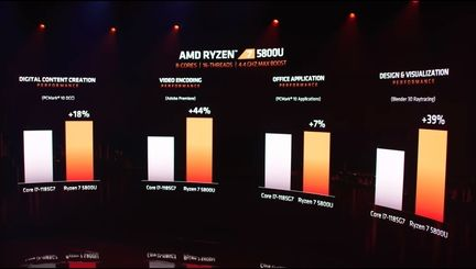 AMD Ryzen 7 5800U benchmark