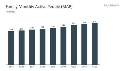 facebook-famille-applications-utilisateurs-actifs-par-mois