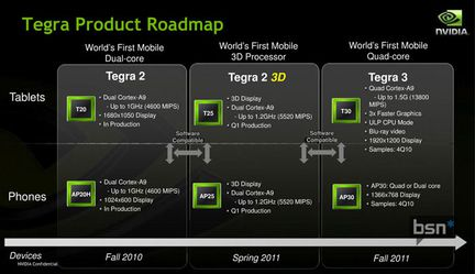 Tegra Nvidia Roadmap
