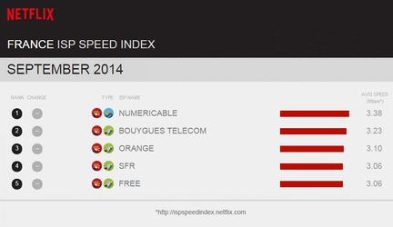 Netflix-ISP-Speed-Index-France