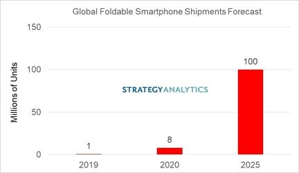 smartphones pliables volume Strategy analytics