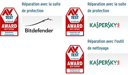 AV-Test-awards-2017-reparation