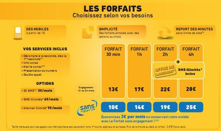 La Poste Mobile forfaits