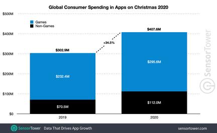 sensor-tower-depenses-apps-noel-2020