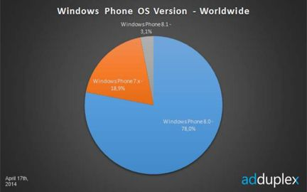 Windows Phone penetration