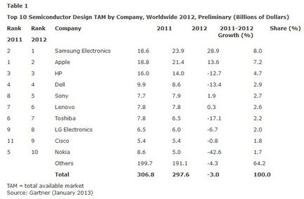 Gartner depenses semiconducteurs 2012