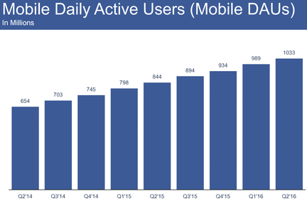 Facebook utilisateurs mobile only quotidiens