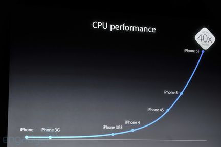 Apple A7 perf
