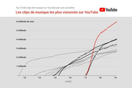 YouTube-clips-les-plus-consultes