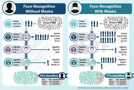 reconnaissance faciale masque