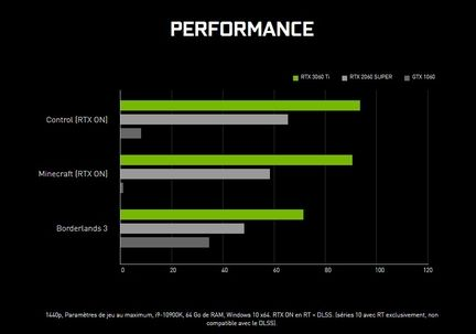 Nvidia GeForce RTX 3060 performances