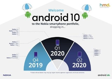 HMD Global Nokia Android 10_