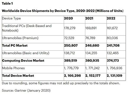 Gartner PC smartphones estimation 2020