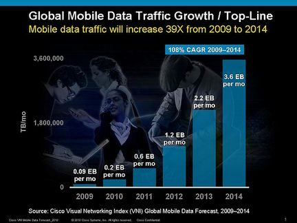 Cisco Index mobile data 2010