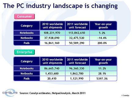Canalys PC tablettes 2011