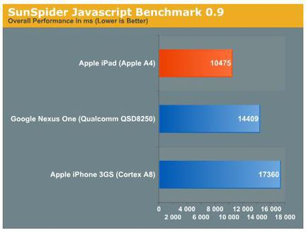 Apple A4 SnapDragon SunSpider